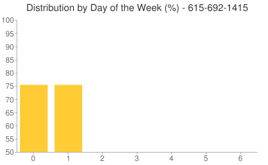 Distribution By Day 615-692-1415